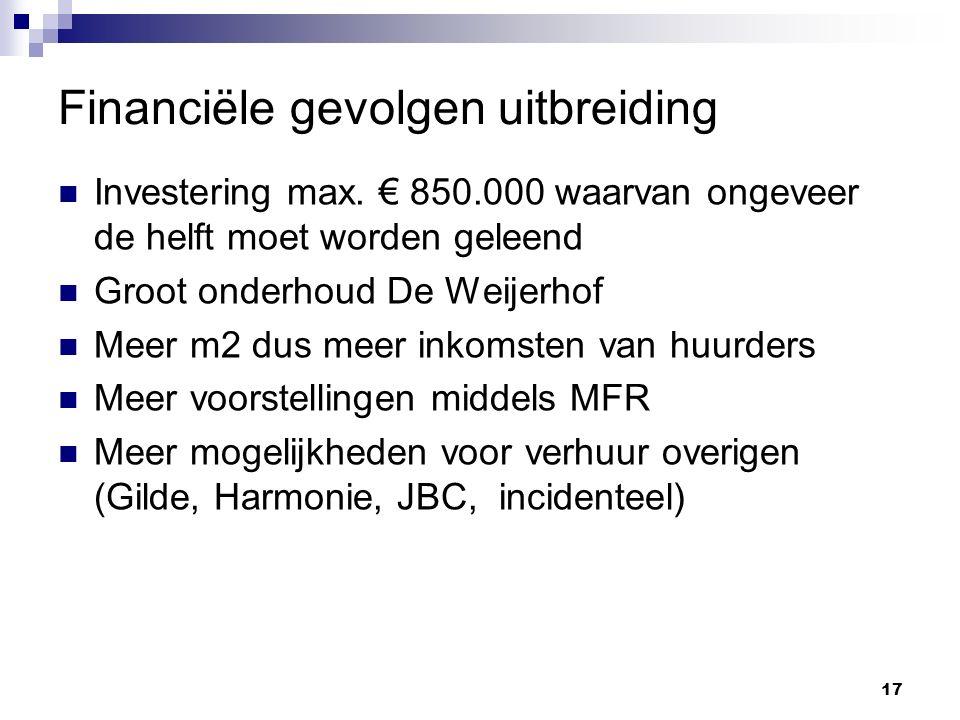 17 Financiële gevolgen uitbreiding Investering max. € 850.000 waarvan ongeveer de helft moet worden geleend Groot onderhoud De Weijerhof Meer m2 dus m