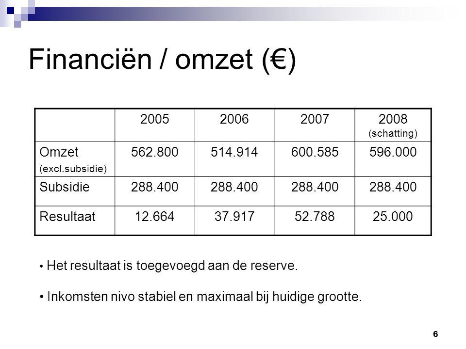 6 Financiën / omzet (€) 2005200620072008 (schatting) Omzet (excl.subsidie) 562.800514.914600.585596.000 Subsidie288.400 Resultaat12.66437.91752.78825.000 Het resultaat is toegevoegd aan de reserve.
