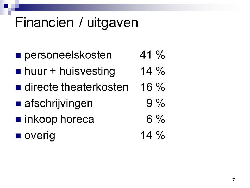 7 Financien / uitgaven personeelskosten41 % huur + huisvesting14 % directe theaterkosten16 % afschrijvingen 9 % inkoop horeca 6 % overig14 %