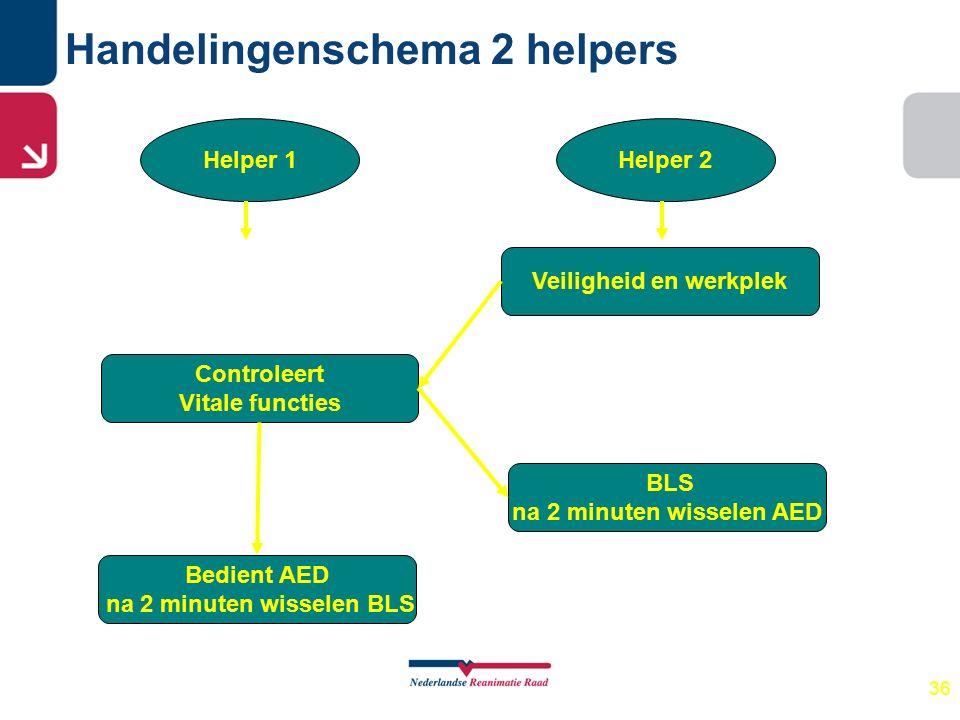 36 Handelingenschema 2 helpers Helper 1Helper 2 Veiligheid en werkplek Controleert Vitale functies BLS na 2 minuten wisselen AED Bedient AED na 2 minu