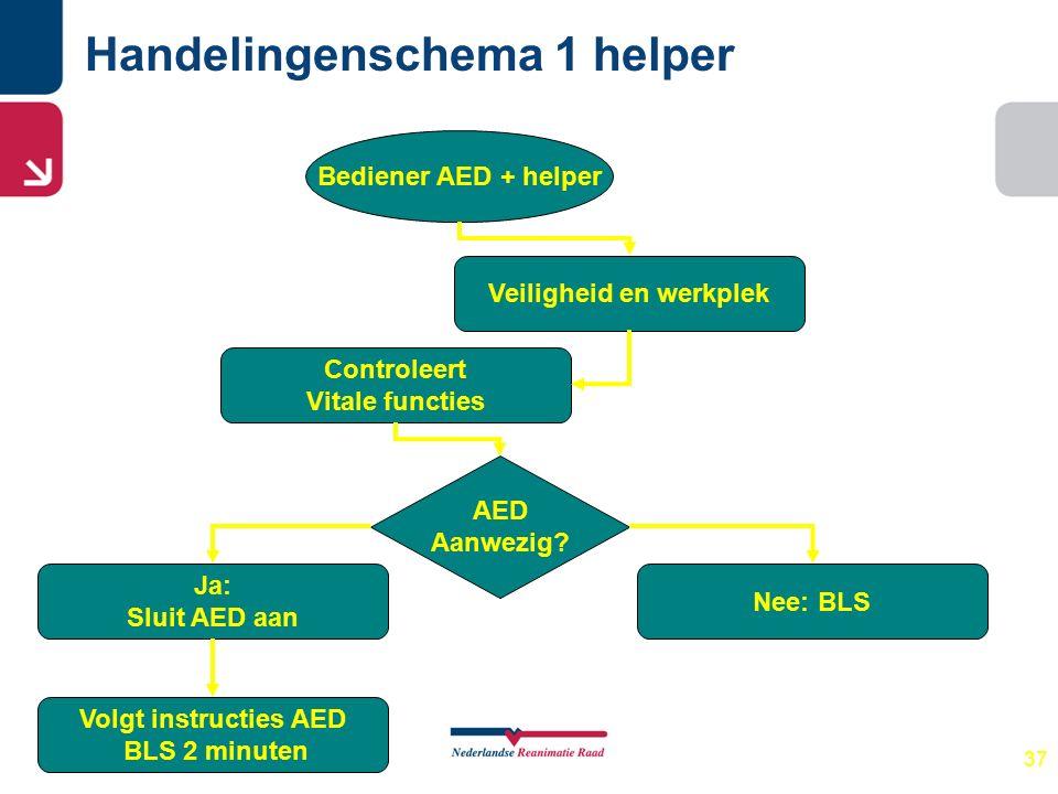 37 Handelingenschema 1 helper Bediener AED + helper Veiligheid en werkplek Controleert Vitale functies Nee: BLS AED Aanwezig? Ja: Sluit AED aan Volgt