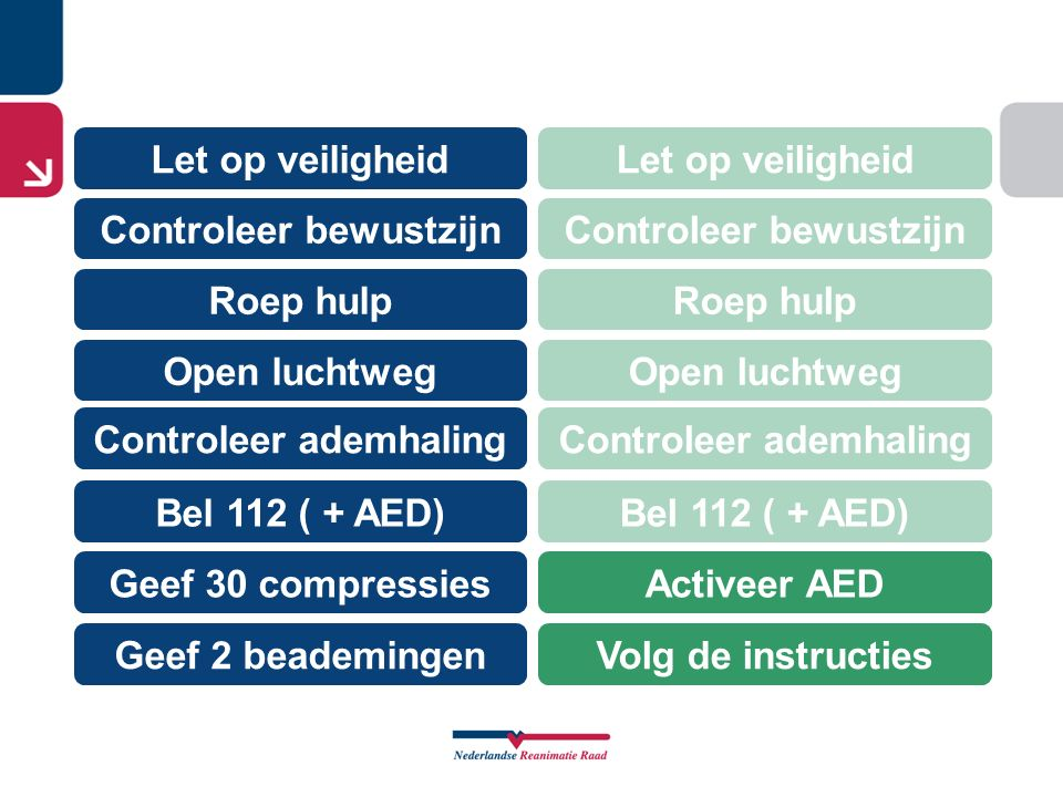 Let op veiligheid Geef 30 compressies Roep hulp Open luchtweg Controleer bewustzijn Controleer ademhaling Bel 112 ( + AED) Geef 2 beademingen Let op v