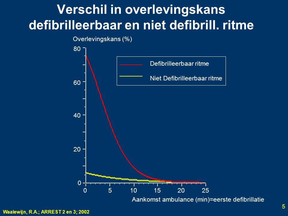 5 Verschil in overlevingskans defibrilleerbaar en niet defibrill. ritme 0 20 40 60 80 0510152025 Aankomst ambulance (min)=eerste defibrillatie Overlev
