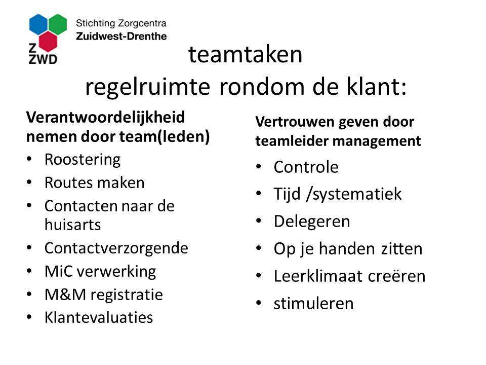 teamtaken regelruimte rondom de klant: Verantwoordelijkheid nemen door team(leden) Roostering Routes maken Contacten naar de huisarts Contactverzorgen
