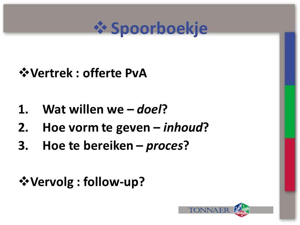  Spoorboekje  Vertrek : offerte PvA 1.Wat willen we – doel? 2.Hoe vorm te geven – inhoud? 3.Hoe te bereiken – proces?  Vervolg : follow-up?