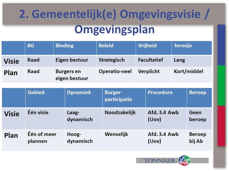 2. Gemeentelijk(e) Omgevingsvisie / Omgevingsplan GebiedDynamiekBurger- participatie ProcedureBeroep Visie Één visieLaag- dynamisch NoodzakelijkAfd. 3