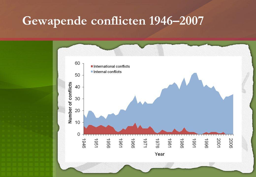 Gewapende conflicten 1946–2007