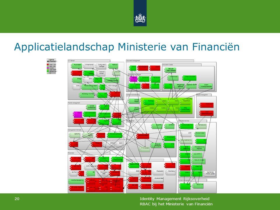 RBAC bij het Ministerie van Financiën Identity Management Rijksoverheid 20 Applicatielandschap Ministerie van Financiën