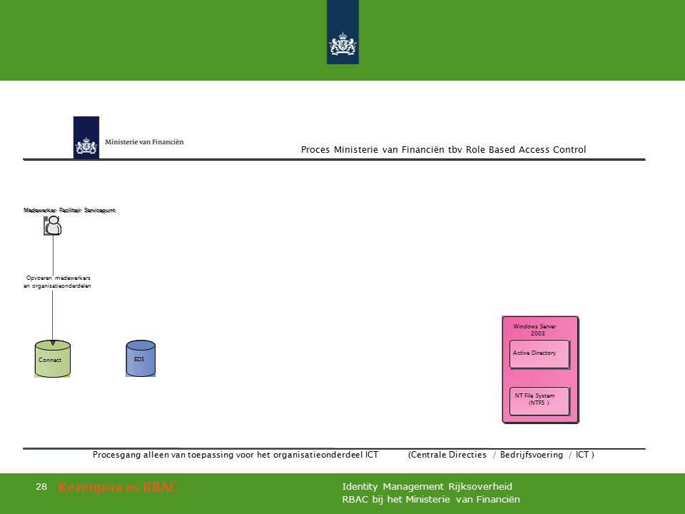 RBAC bij het Ministerie van Financiën Identity Management Rijksoverheid 28 Ketenproces RBAC