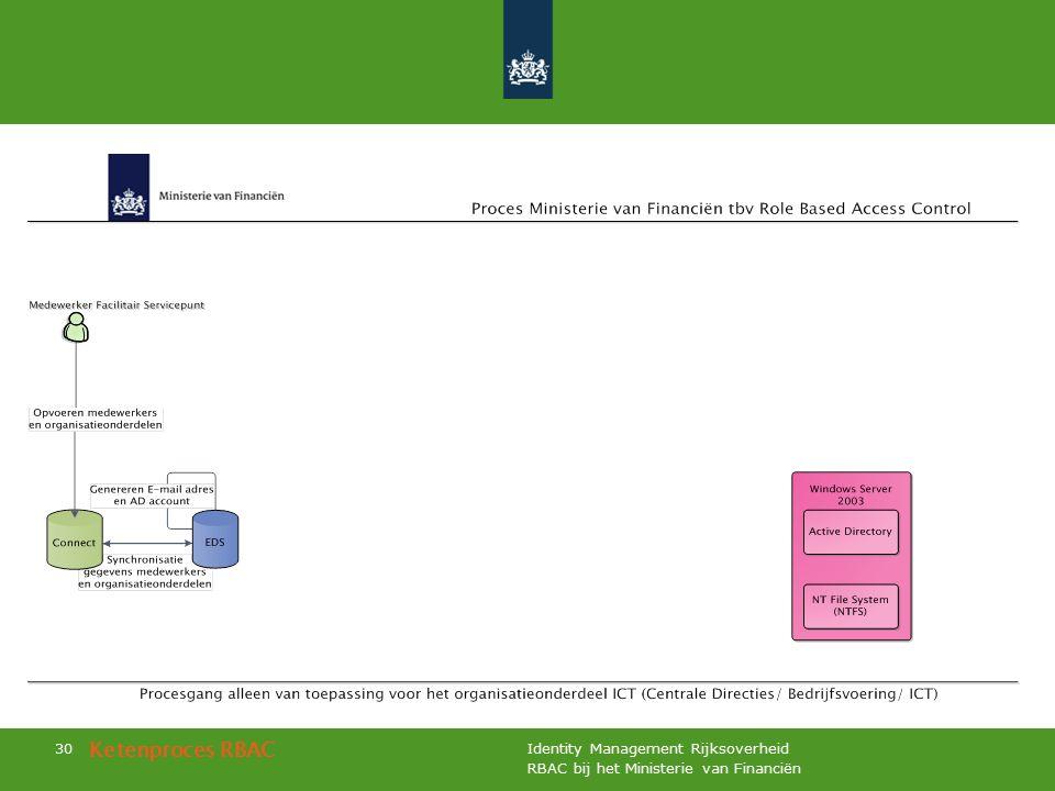 RBAC bij het Ministerie van Financiën Identity Management Rijksoverheid 30 Ketenproces RBAC