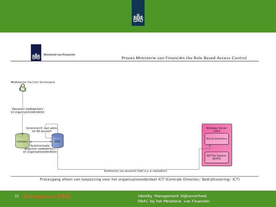 RBAC bij het Ministerie van Financiën Identity Management Rijksoverheid 31 Ketenproces RBAC