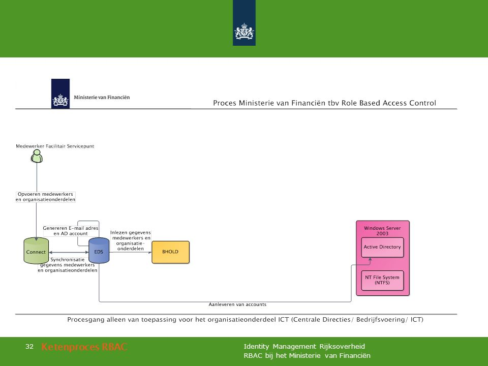 RBAC bij het Ministerie van Financiën Identity Management Rijksoverheid 32 Ketenproces RBAC
