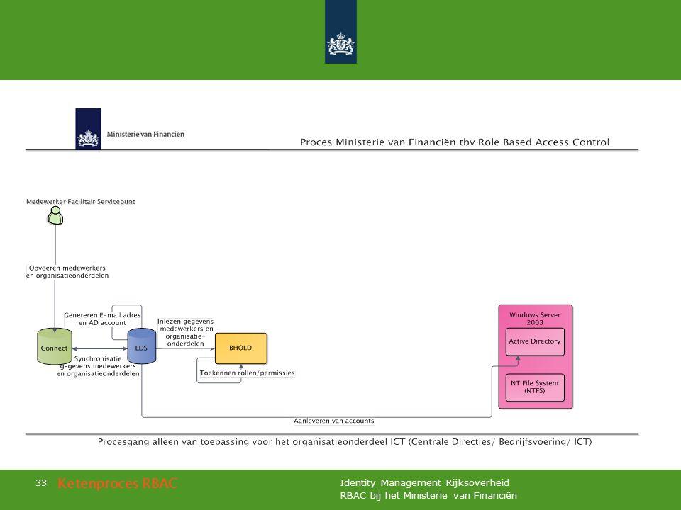 RBAC bij het Ministerie van Financiën Identity Management Rijksoverheid 33 Ketenproces RBAC