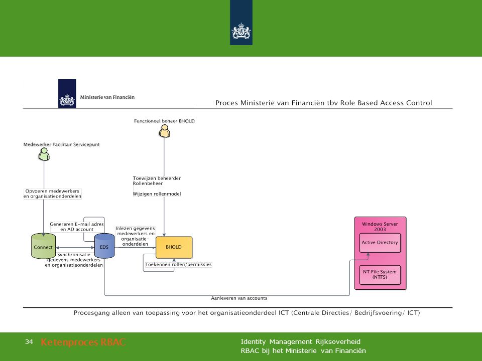 RBAC bij het Ministerie van Financiën Identity Management Rijksoverheid 34 Ketenproces RBAC