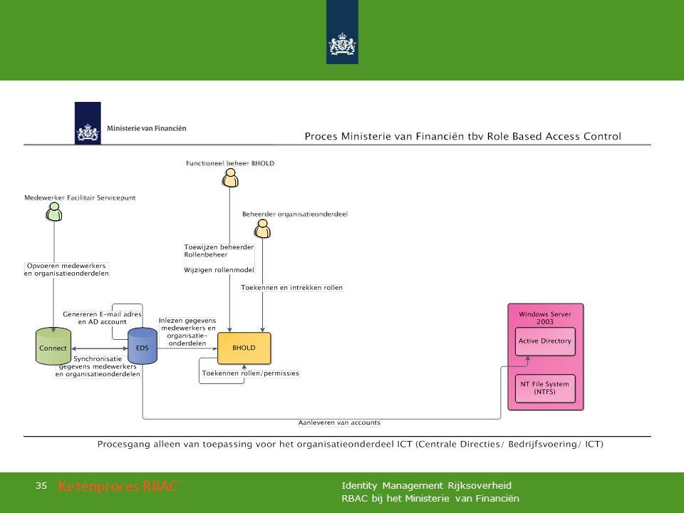 RBAC bij het Ministerie van Financiën Identity Management Rijksoverheid 35 Ketenproces RBAC