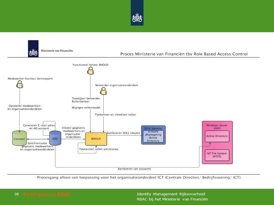 RBAC bij het Ministerie van Financiën Identity Management Rijksoverheid 36 Ketenproces RBAC