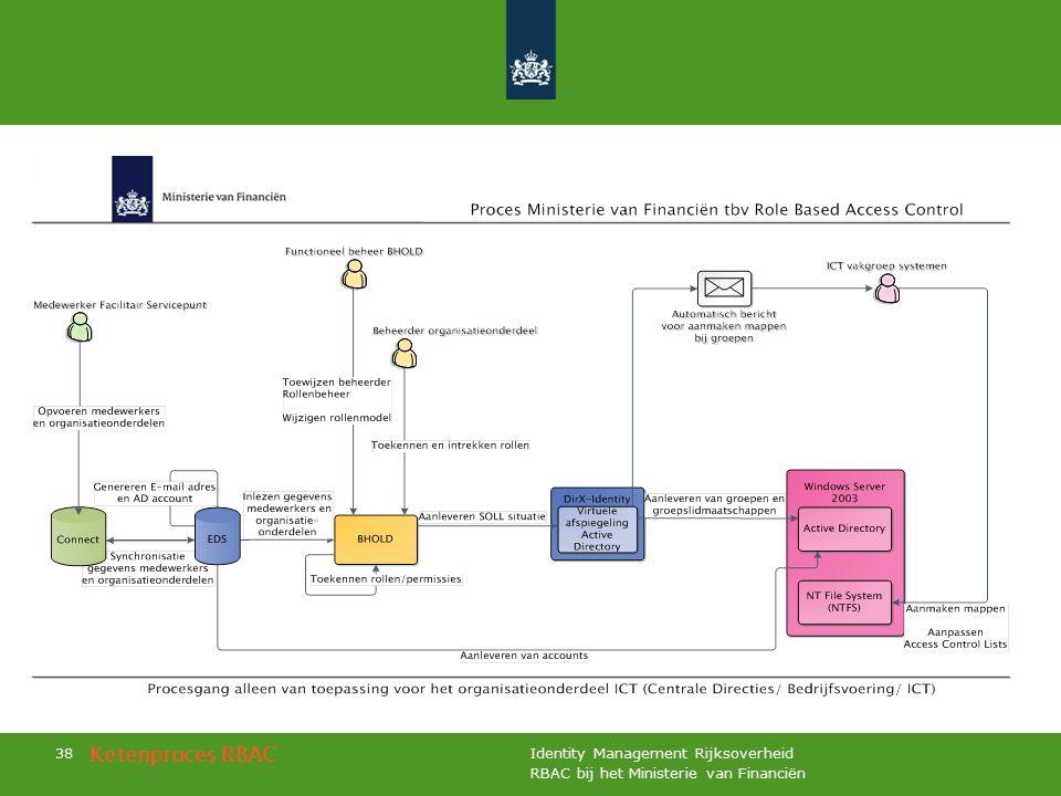 RBAC bij het Ministerie van Financiën Identity Management Rijksoverheid 38 Ketenproces RBAC