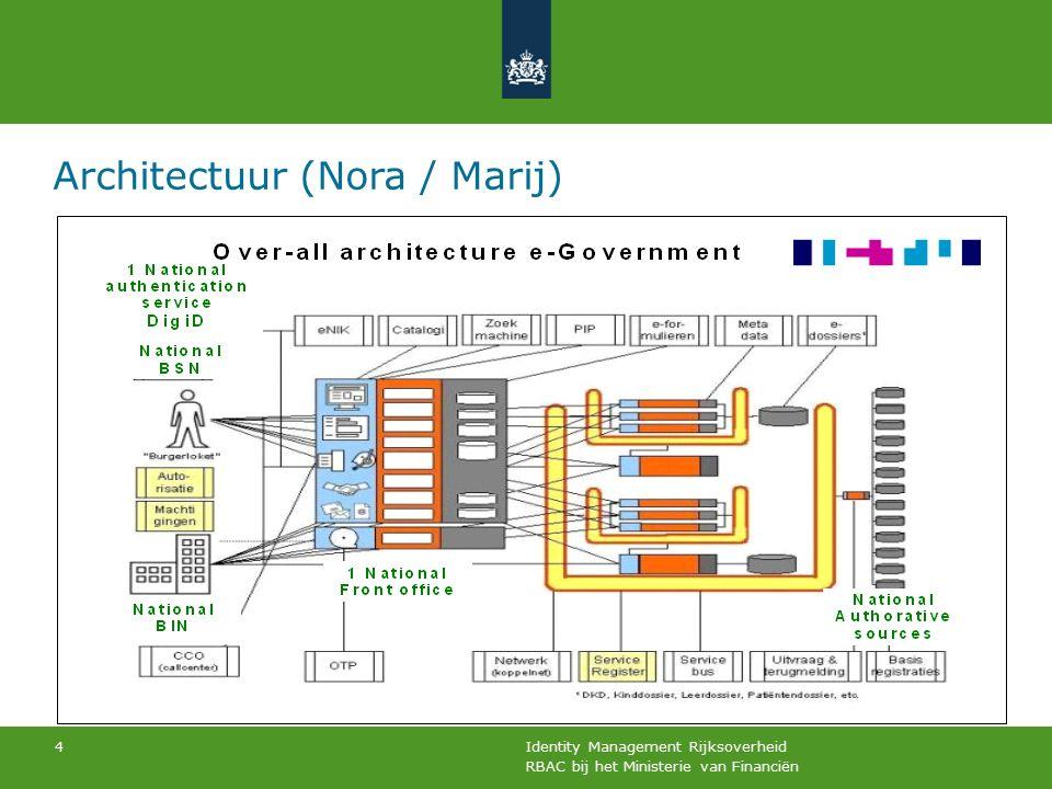 RBAC bij het Ministerie van Financiën Identity Management Rijksoverheid 4 Architectuur (Nora / Marij)