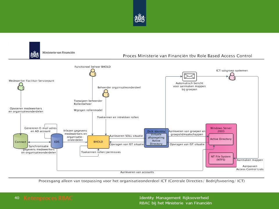 RBAC bij het Ministerie van Financiën Identity Management Rijksoverheid 40 Ketenproces RBAC