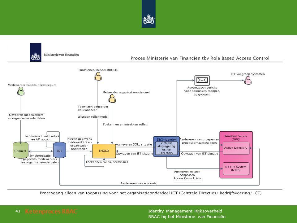 RBAC bij het Ministerie van Financiën Identity Management Rijksoverheid 41 Ketenproces RBAC