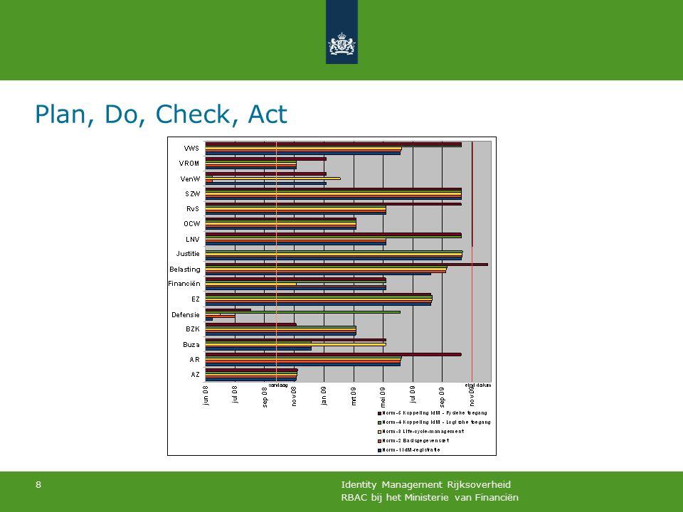 RBAC bij het Ministerie van Financiën Identity Management Rijksoverheid 8 Plan, Do, Check, Act