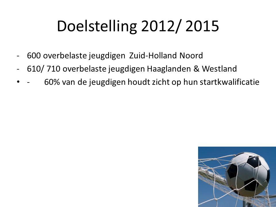 Doelstelling 2012/ 2015 -600 overbelaste jeugdigen Zuid-Holland Noord -610/ 710 overbelaste jeugdigen Haaglanden & Westland - 60% van de jeugdigen hou
