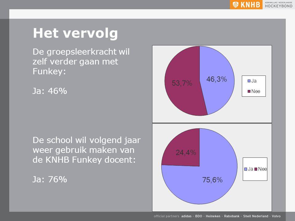 Het vervolg De groepsleerkracht wil zelf verder gaan met Funkey: Ja: 46% De school wil volgend jaar weer gebruik maken van de KNHB Funkey docent: Ja:
