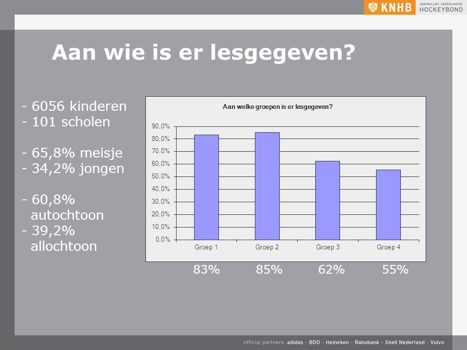 Aan wie is er lesgegeven? - 6056 kinderen - 101 scholen - 65,8% meisje - 34,2% jongen - 60,8% autochtoon - 39,2% allochtoon 83%85%62%55%