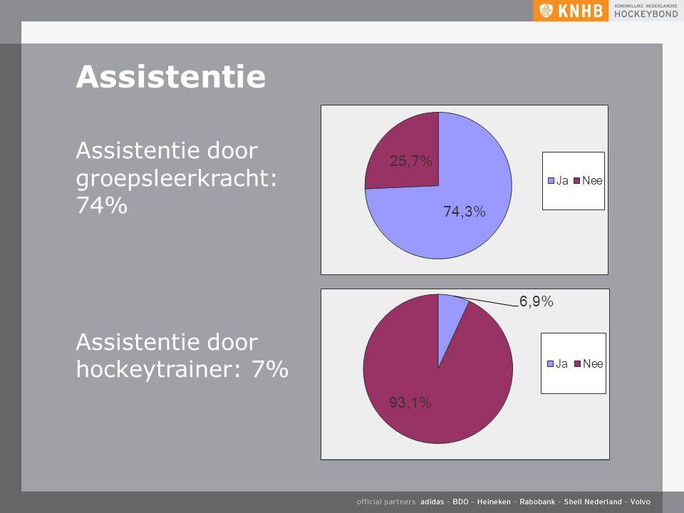 Assistentie Assistentie door groepsleerkracht: 74% Assistentie door hockeytrainer: 7%