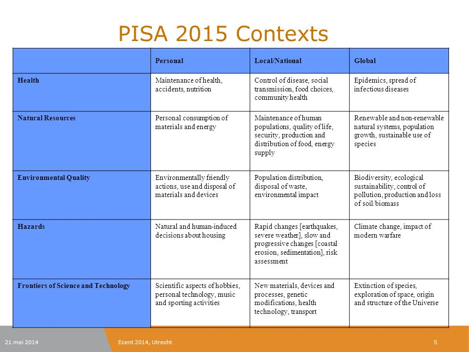 Ecent 2014, Utrecht Scientific knowledge in PISA 2015 Of science: Physical systems Living systems Earth and space systems About science: Procedural knowledge: variables, measurement, replicability, representing data, control of variables Epistemic knowledge: purposes, nature, values, justification, errors, collaboration and critique 6