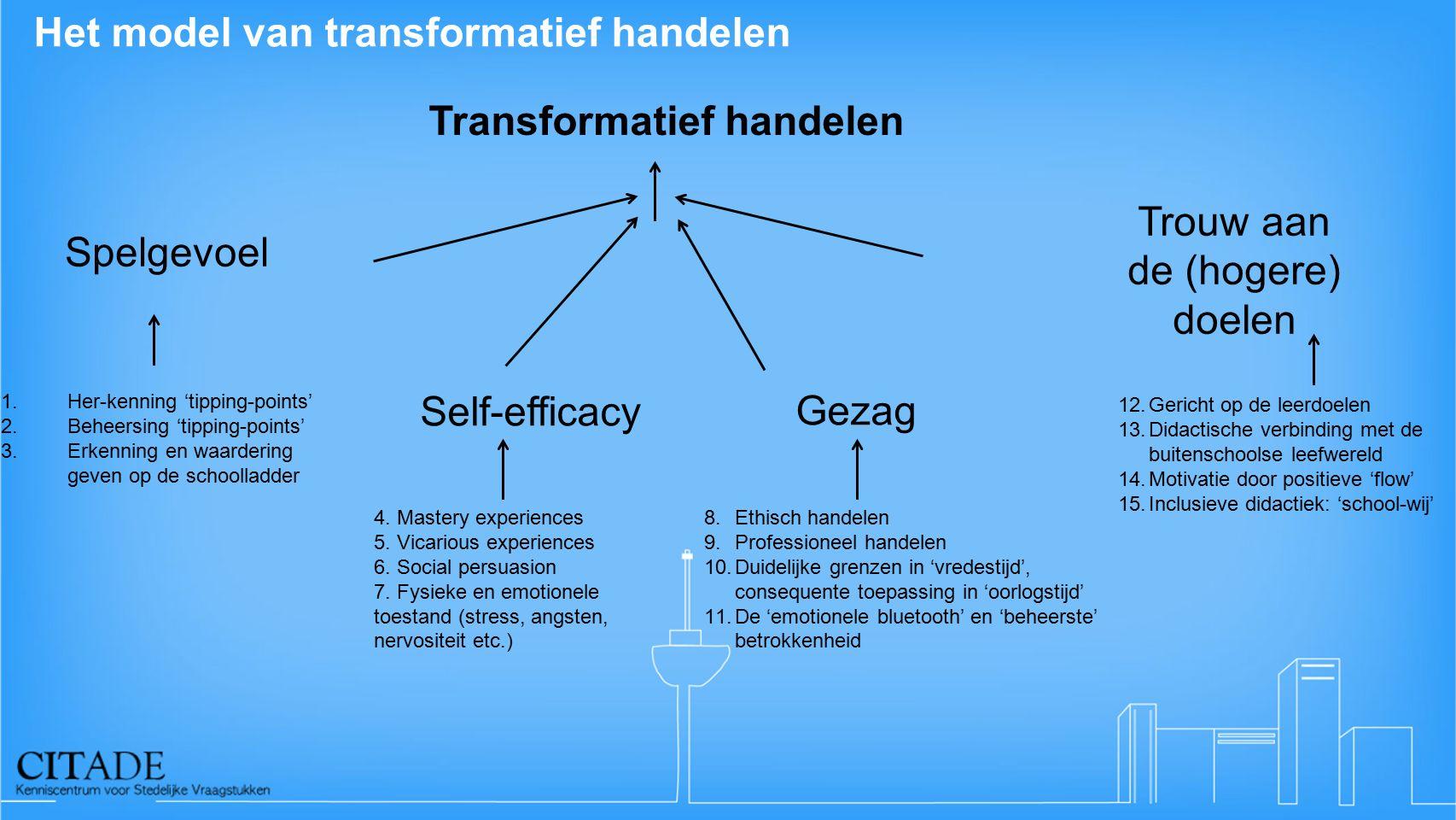 Het model van transformatief handelen Transformatief handelen Gezag 8.Ethisch handelen 9.Professioneel handelen 10.Duidelijke grenzen in 'vredestijd', consequente toepassing in 'oorlogstijd' 11.De 'emotionele bluetooth' en 'beheerste' betrokkenheid Spelgevoel 1.Her-kenning 'tipping-points' 2.Beheersing 'tipping-points' 3.Erkenning en waardering geven op de schoolladder Trouw aan de (hogere) doelen 12.Gericht op de leerdoelen 13.Didactische verbinding met de buitenschoolse leefwereld 14.Motivatie door positieve 'flow' 15.Inclusieve didactiek: 'school-wij' Self-efficacy 4.