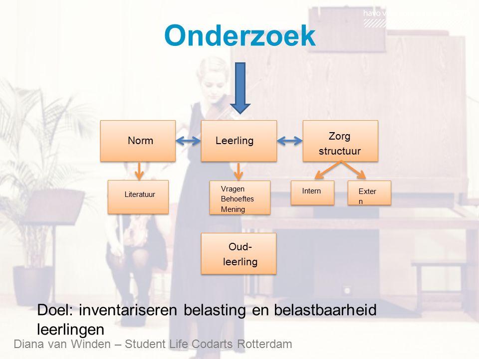 Leerling Vragen Behoeftes Mening Norm Literatuur Zorg structuur Intern Exter n Oud- leerling Diana van Winden – Student Life Codarts Rotterdam Onderzo