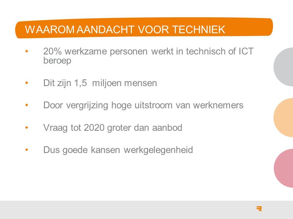 WAAROM AANDACHT VOOR TECHNIEK 20% werkzame personen werkt in technisch of ICT beroep Dit zijn 1,5 miljoen mensen Door vergrijzing hoge uitstroom van werknemers Vraag tot 2020 groter dan aanbod Dus goede kansen werkgelegenheid