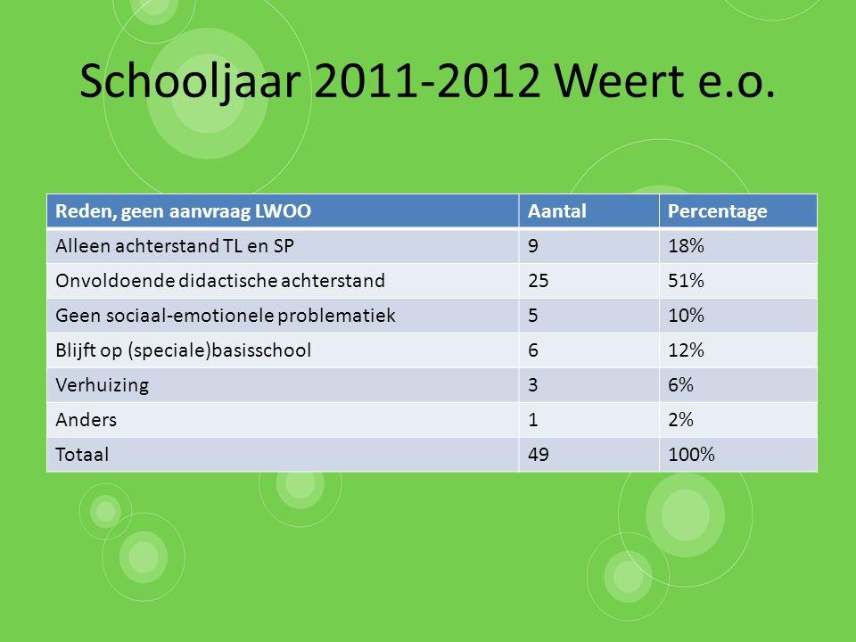 Schooljaar 2011-2012 Weert e.o.