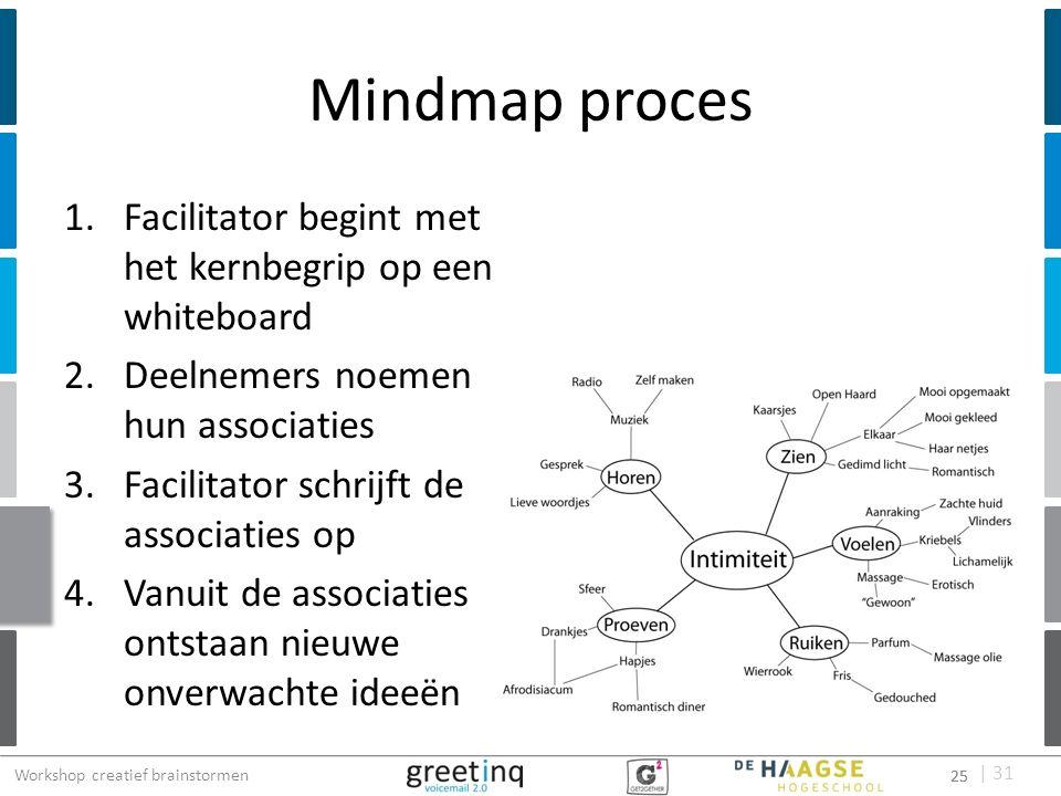 | 31 Mindmap proces 1.Facilitator begint met het kernbegrip op een whiteboard 2.Deelnemers noemen hun associaties 3.Facilitator schrijft de associatie