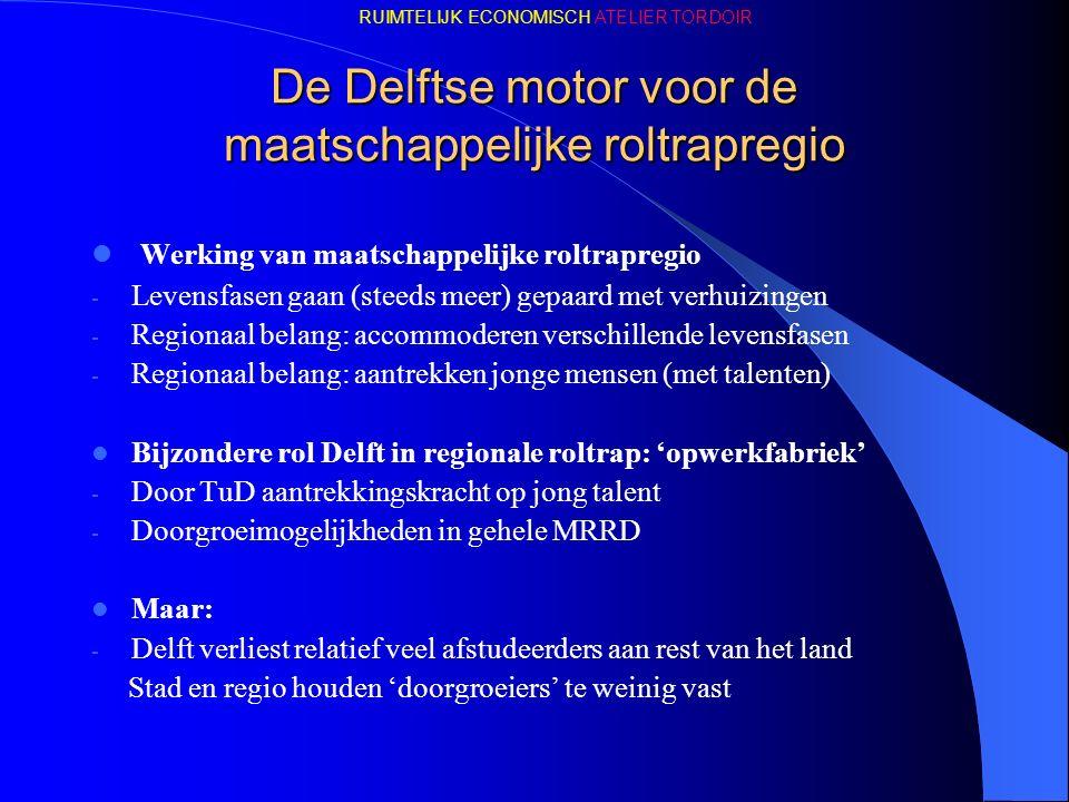 De Delftse motor voor de maatschappelijke roltrapregio Werking van maatschappelijke roltrapregio - Levensfasen gaan (steeds meer) gepaard met verhuizingen - Regionaal belang: accommoderen verschillende levensfasen - Regionaal belang: aantrekken jonge mensen (met talenten) Bijzondere rol Delft in regionale roltrap: 'opwerkfabriek' - Door TuD aantrekkingskracht op jong talent - Doorgroeimogelijkheden in gehele MRRD Maar: - Delft verliest relatief veel afstudeerders aan rest van het land Stad en regio houden 'doorgroeiers' te weinig vast RUIMTELIJK ECONOMISCH ATELIER TORDOIR