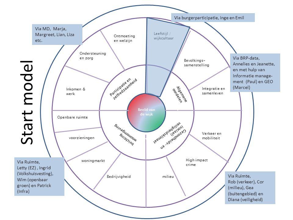 Start model Beeld van de wijk Bevolkings- samenstelling Algemene oordelen Participatie en zelfredzaamheid Inrichting woonomgeving Gezondheids- en (sociaal) veiligheidsklimaat Verkeer en mobiliteit milieuBedrijvigheid woningmarkt voorzieningen Openbare ruimte Inkomen & werk Ondersteuning en zorg Ontmoeting en welzijn Integratie en samenleven Leefstijl / wijkcultuur Via burgerparticipatie, Inge en Emil Via BRP-data, Annelies en Jeanette, en met hulp van Informatie manage- ment (Paul) en GEO (Marcel) Via Ruimte, Rob (verkeer), Cor (milieu), Gea (buitengebied) en Diana (veiligheid) Via Ruimte, Letty (EZ), Ingrid (Volkshuisvesting), Wim (openbaar groen) en Patrick (Infra) Via MD, Marja, Margreet, Lian, Liza etc.