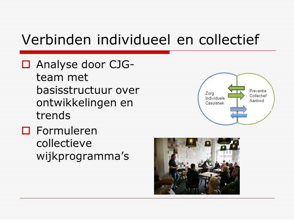 Zorg Individuele Casuïstiek Verbinden individueel en collectief  Analyse door CJG- team met basisstructuur over ontwikkelingen en trends  Formuleren collectieve wijkprogramma's Preventie Collectief Aanbod