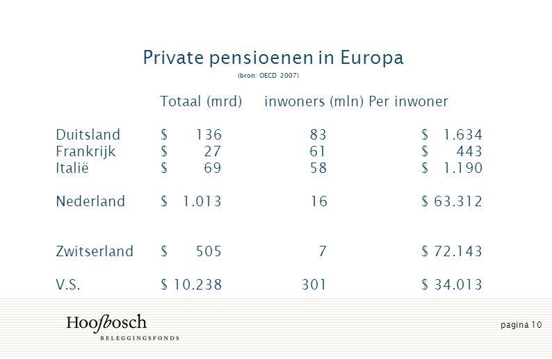 pagina 10 Private pensioenen in Europa (bron: OECD 2007) Totaal (mrd)inwoners (mln)Per inwoner Duitsland$ 136 83$ 1.634 Frankrijk$ 27 61$ 443 Italië $ 69 58 $ 1.190 Nederland $ 1.013 16 $ 63.312 Zwitserland$ 505 7$ 72.143 V.S.$ 10.238 301$ 34.013