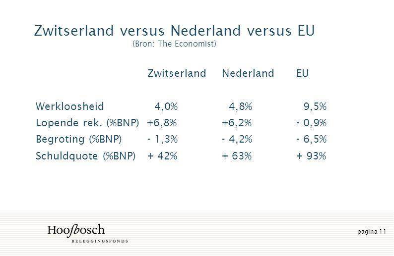 pagina 11 Zwitserland versus Nederland versus EU (Bron: The Economist) ZwitserlandNederlandEU Werkloosheid 4,0% 4,8% 9,5% Lopende rek.