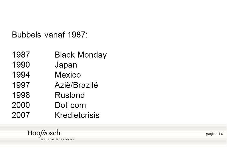 pagina 14 Bubbels vanaf 1987: 1987Black Monday 1990Japan 1994Mexico 1997Azië/Brazilë 1998Rusland 2000Dot-com 2007Kredietcrisis