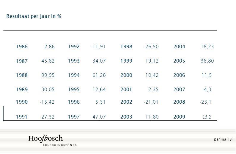 pagina 18 Resultaat per jaar in % 1986 2,86 1992 -11,91 1998 -26,50 2004 18,23 1987 45,82 1993 34,07 1999 19,12 2005 36,80 1988 99,95 1994 61,26 2000 10,42 2006 11,5 1989 30,05 1995 12,64 2001 2,35 2007 -4,3 1990 -15,42 1996 5,31 2002 -21,01 2008 -23,1 1991 27,32 1997 47,07 2003 11,80 2009 15,2