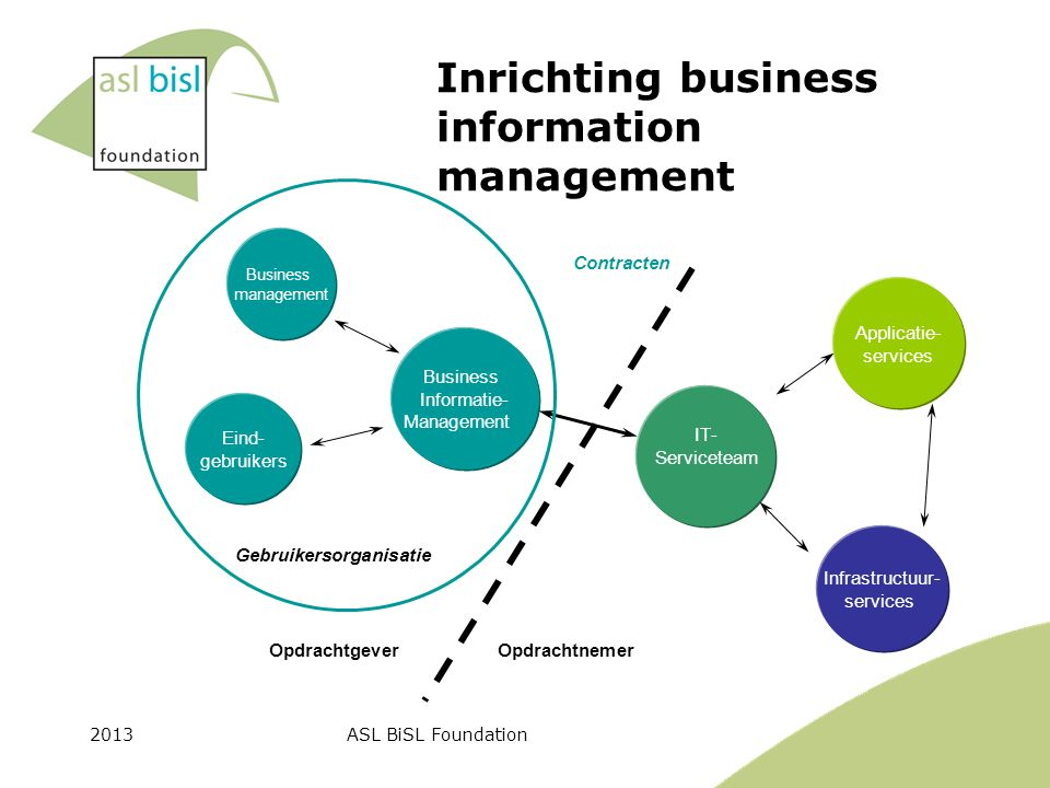 2013ASL BiSL Foundation Inrichting business information management Opdrachtnemer Business Informatie- Management Infrastructuur- services IT- Serviceteam Applicatie- services Opdrachtgever Business management Eind- gebruikers Contracten Gebruikersorganisatie