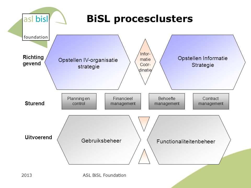 2013ASL BiSL Foundation Richting gevend Sturend Uitvoerend Planning en control Financieel management Behoefte management Contract management Gebruiksb