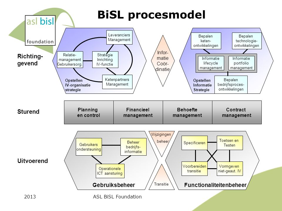 2013ASL BiSL Foundation Planning en control Financieel management Behoefte management Contract management Operationele ICT aansturing Beheer bedrijfs-