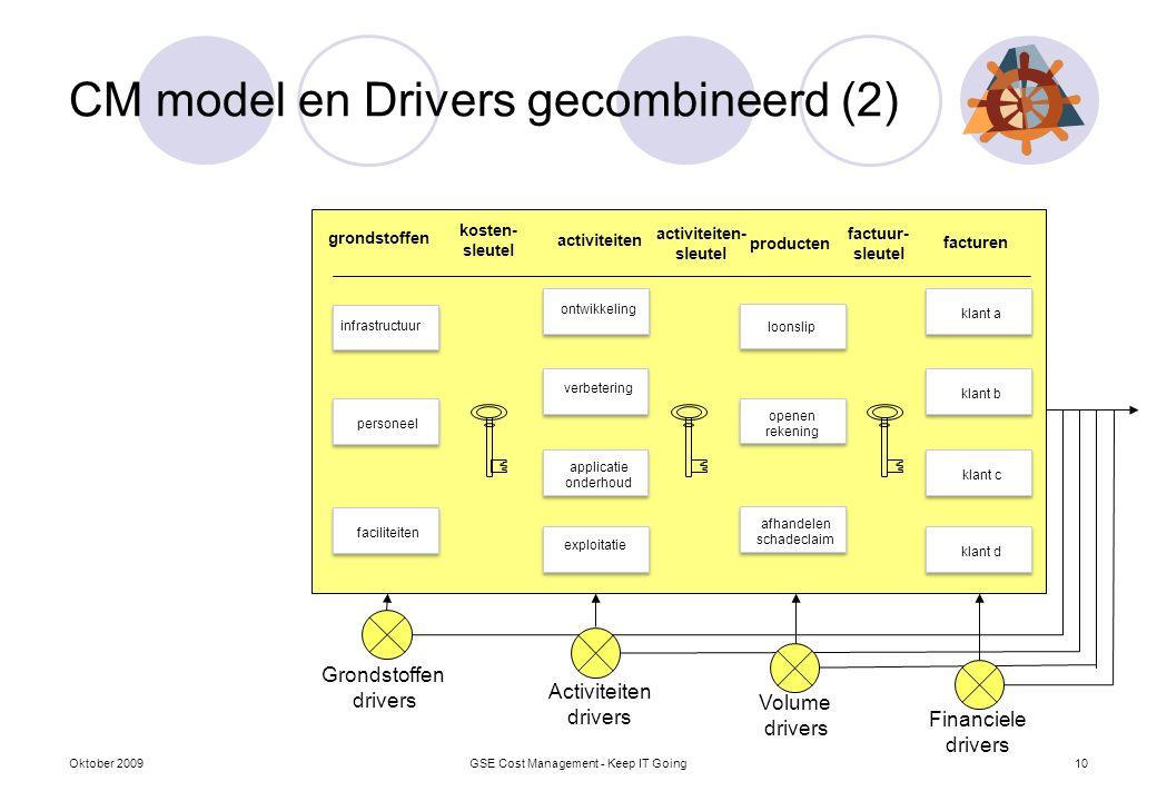 CM model en Drivers gecombineerd (2) Oktober 2009GSE Cost Management - Keep IT Going10 Activiteiten drivers Volume drivers Financiele drivers Grondsto