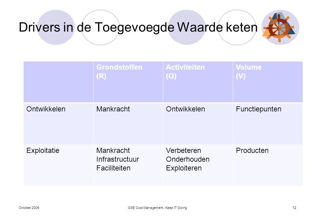 Drivers in de Toegevoegde Waarde keten Oktober 2009GSE Cost Management - Keep IT Going12 Grondstoffen (R) Activiteiten (Q) Volume (V) OntwikkelenMankr