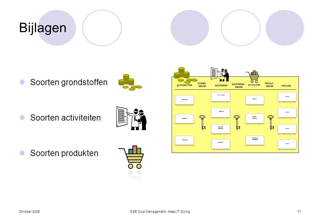 Bijlagen Soorten grondstoffen Soorten activiteiten Soorten produkten Oktober 2009GSE Cost Management - Keep IT Going17 infrastructuur personeel facili