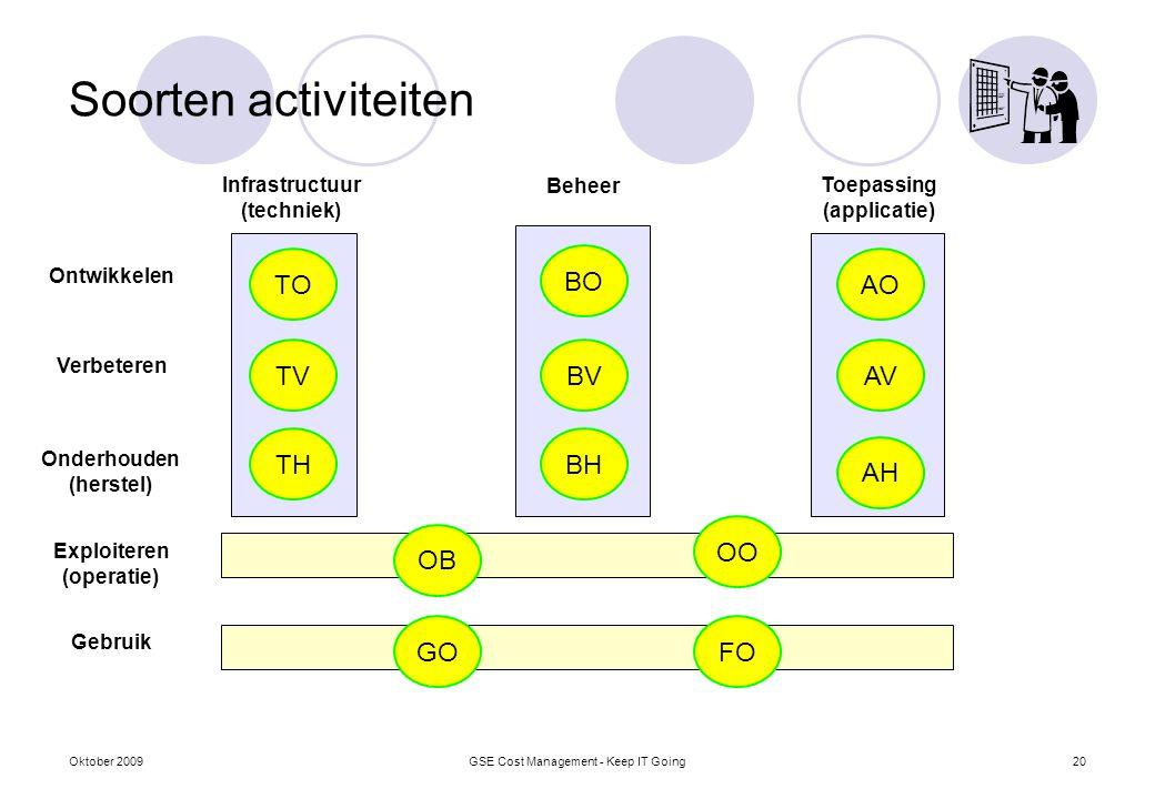 Soorten activiteiten Infrastructuur (techniek) Toepassing (applicatie) TH OB OO AH TOAO Beheer BO Ontwikkelen TV Onderhouden (herstel) Verbeteren Expl