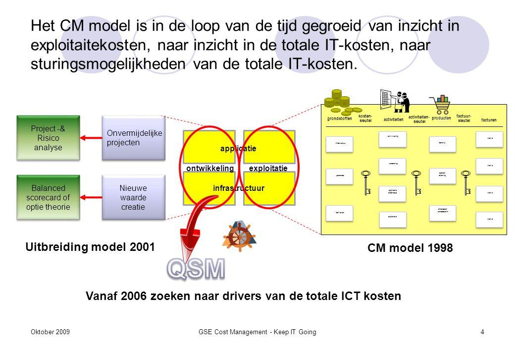 Het CM model is in de loop van de tijd gegroeid van inzicht in exploitaitekosten, naar inzicht in de totale IT-kosten, naar sturingsmogelijkheden van